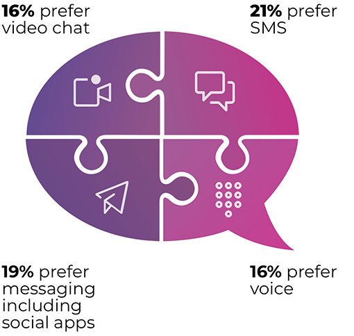 Communication preferences in education