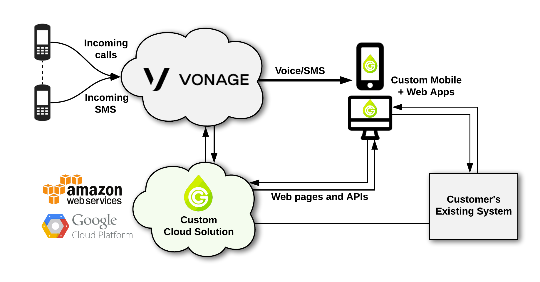 Diagram showing the Green Custard and Vonage workflow